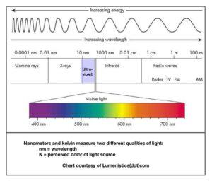 Avian Lighting Wave Length Chart